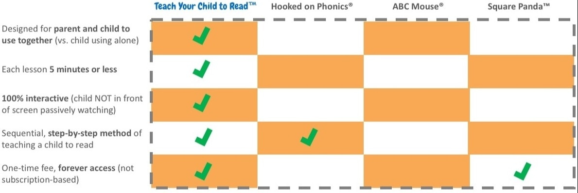 compare to other online phonics reading program. how to teach a child to read.