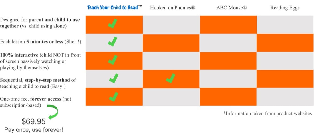 comparing are online phonics programs the same?