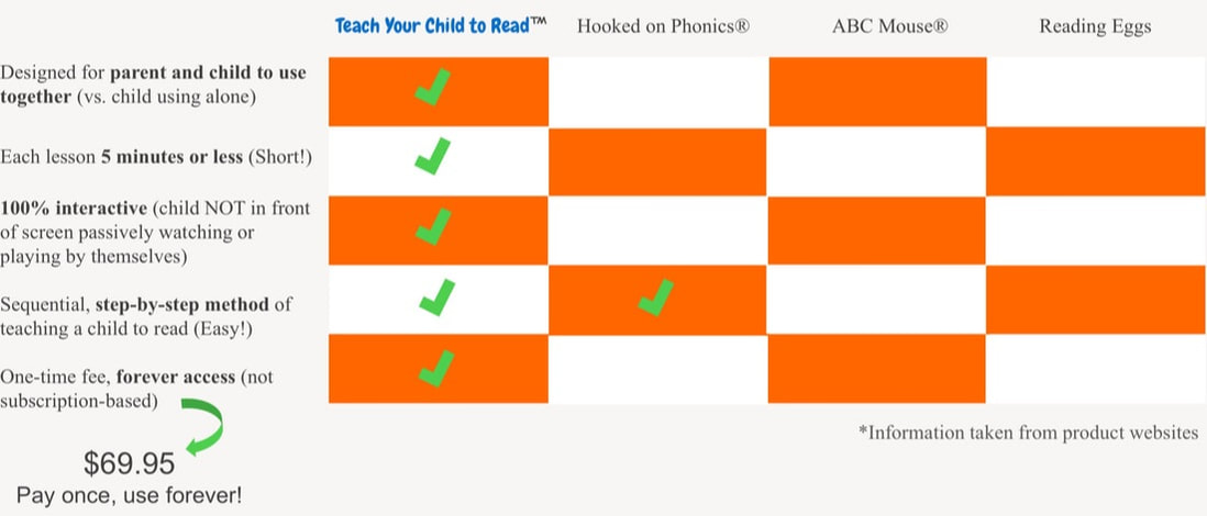 comparing leading online phonics program